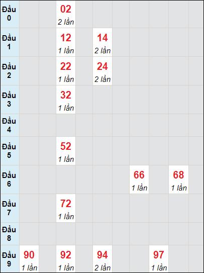 Soi cầu xố số Cà Mau bạch thủ lô rơi 3 ngày 14/6/2021