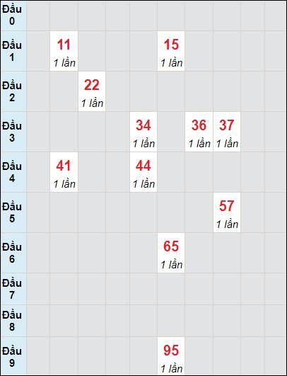 Soi cầu Đồng Tháp bạch thủ lô rơi 3 ngày 14/6/2021