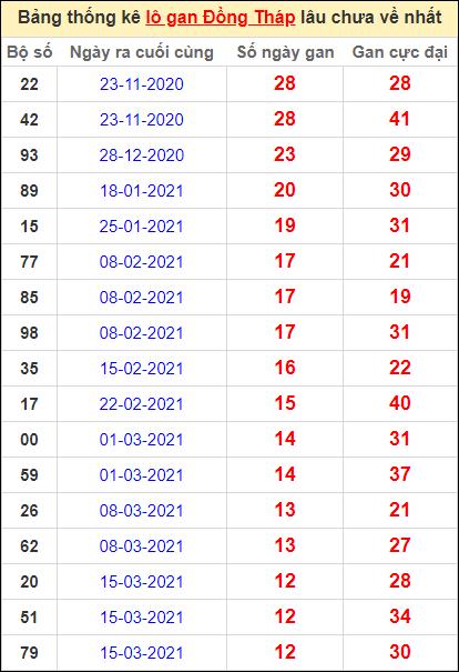 Bảng thống kê lo gan DT lâu về nhất đến ngày 14/6/2021
