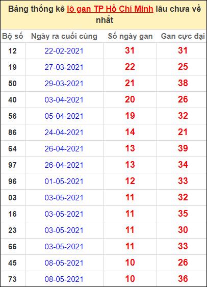 Thống kê lô gan thành phố Hồ Chí Minh lâu về nhất ngày 14/6/2021