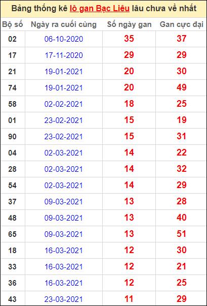 Bảng thống kê lôgan BL lâu về nhất đến ngày 15/6/2021