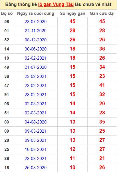 Thống kê lô gan Vũng Tàu lâu về nhất đến ngày 15/6/2021