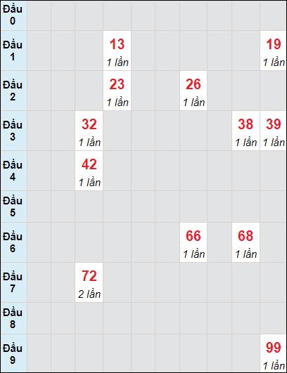 Bảng thống kê soi cầu xố số Cần Thơ bạch thủ lô rơi 3 ngày 16/6/2021