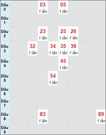 Soi cầu Sóc Trăng bạch thủ lô rơi 3 ngày 16/6/2021