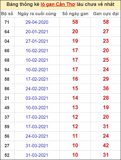 Bảng thống kê loto gan Cần Thơ lâu về nhất đến ngày 16/6/2021