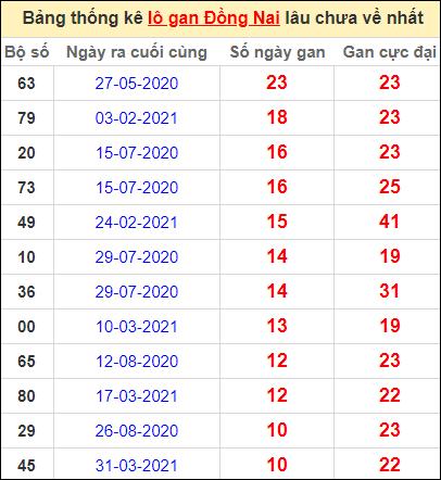 Thống kê lô gan Đồng Nai lâu về nhất đến ngày 16/6/2021