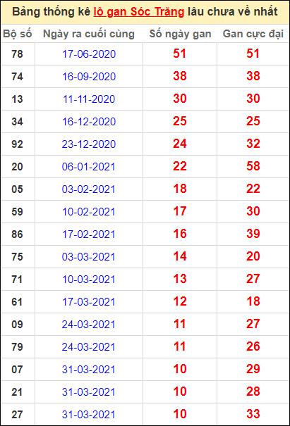 Bảng thống kê lo gan ST lâu về nhất đến ngày 16/6/2021