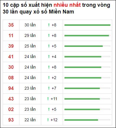 Thống kê XSMN 30 ngày gần đây tính đến 16/6/2021