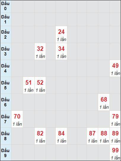 Soi cầu Bình Thuận bạch thủ lô rơi 3 ngày 17/6/2021
