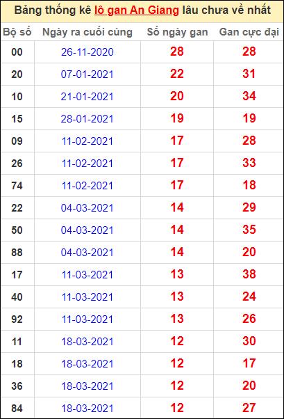 Thống kê lô gan An Giang lâu về nhất đến ngày 17/6/2021