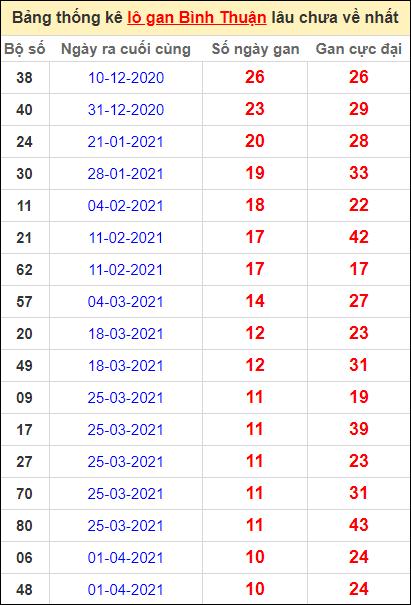 Bảng thống kê lo gan BTH lâu về nhất đến ngày 17/6/2021