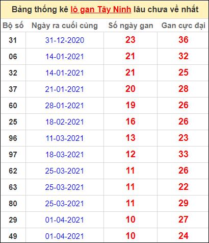 Bảng thống kê loto gan Tây Ninh lâu về nhất đến ngày 17/6/2021