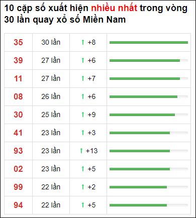 Thống kê XSMN 30 ngày gần đây tính đến 17/6/2021