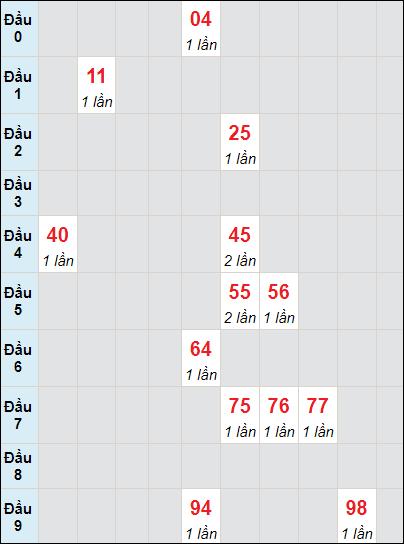 Bảng soi cầuXS BD bạch thủ lô rơi 3 ngày 18/6/2021