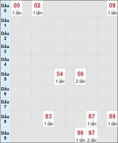 Soi cầu Trà Vinh bạch thủ lô rơi 3 ngày 18/6/2021