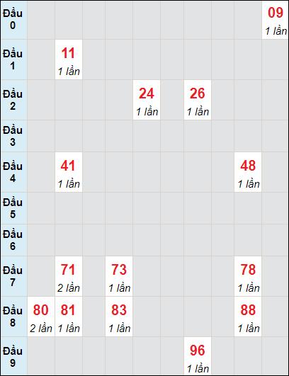 Soi cầu xố số Vĩnh Long bạch thủ lô rơi 3 ngày 18/6/2021