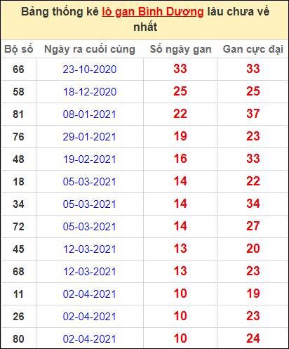 Thống kê lô gan Bình Dương lâu về nhất đến ngày 18/6/2021