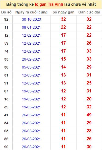 Bảng thống kê lo gan TV lâu về nhất đến ngày 18/6/2021