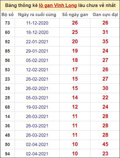 Thống kê loto gan Vĩnh Long lâu về nhất đến ngày 18/6/2021