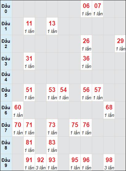 Bảng soicau XSTP bạch thủ lô rơi 3 ngày 19/6/2021