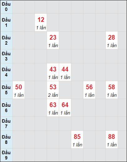 Soi cầu XS LA bạch thủ lô rơi 3 ngày 19/6/2021