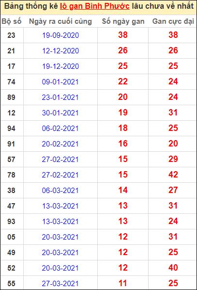 Bảng thống kê loto gan Bình Phước lâu về nhất đến ngày 19/6/2021