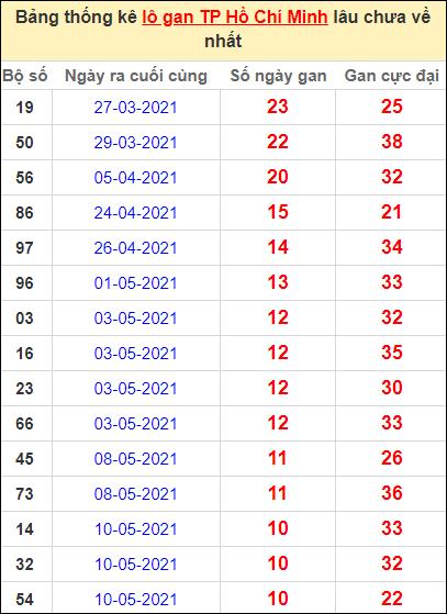 Thống kê lô gan thành phố Hồ Chí Minh lâu về nhất đến ngày 19/6/2021