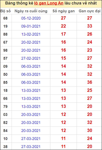 Bảng thống kê lo gan LA lâu về nhất đến ngày 19/6/2021