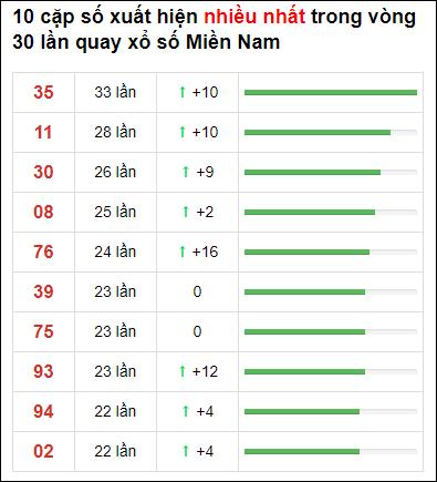 Thống kê XSMN 30 ngày gần đây tính đến 19/6/2021