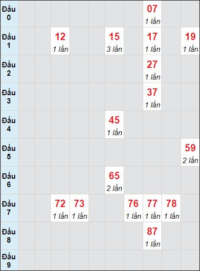 Bảng soi cầu DLbạch thủ lô rơi 3 ngày 20/6/2021