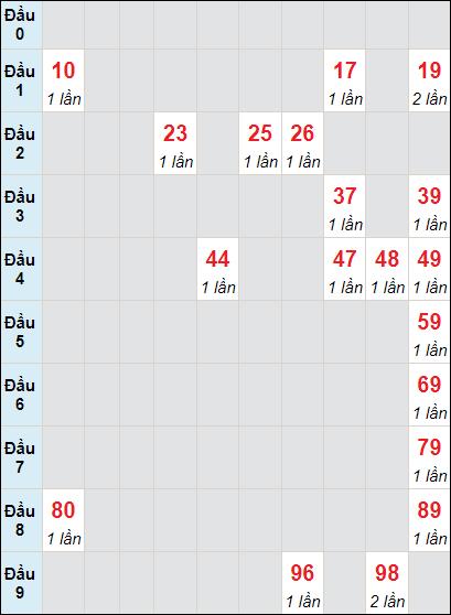 Soi cầu xố số Tiền Giang bạch thủ lô rơi 3 ngày 20/6/2021