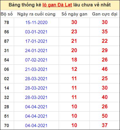 Thống kê lô gan DL lâu về nhất đến ngày 20/6/2021