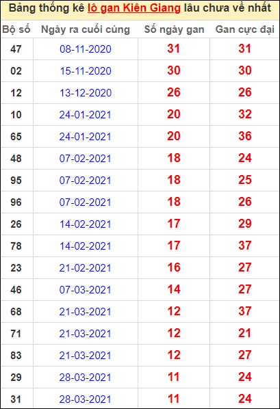 Bảng thống kê lôgan KG lâu về nhất đến ngày 20/6/2021