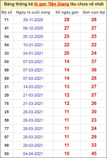 Bảng thống kê loto gan Tiền Giang lâu về nhất đến ngày 20/6/2021