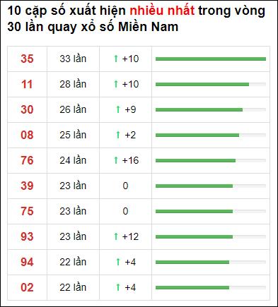 Thống kê loto về nhiều XSMN 30 ngày gần đây tính đến 20/6/2021