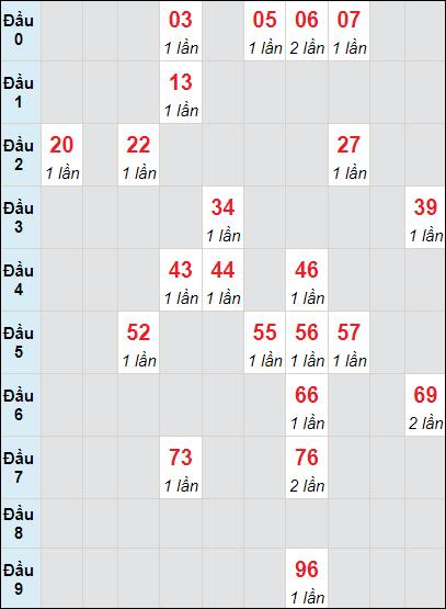 Soi cầu Đồng Tháp bạch thủ lô rơi 3 ngày 21/6/2021