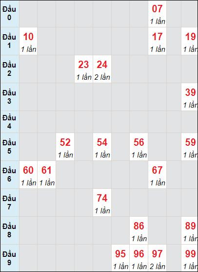 Bảng soicau XSTP bạch thủ lô rơi 3 ngày 21/6/2021