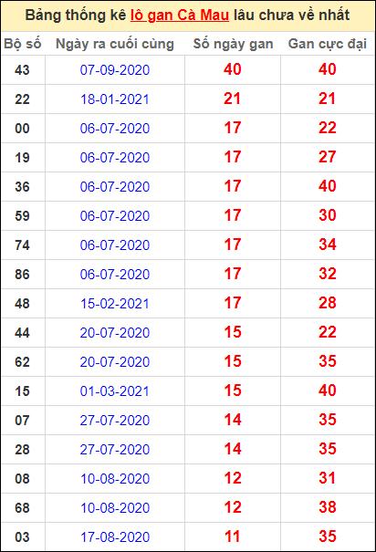 Bảng thống kê loto gan Cà Mau lâu về nhất đến ngày 21/6/2021