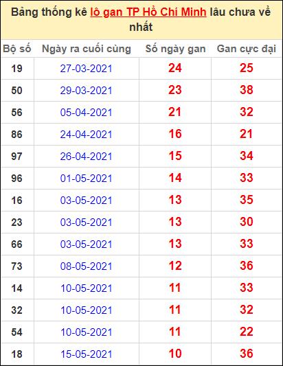 Thống kê lô gan thành phố Hồ Chí Minh lâu về nhất ngày 21/6/2021