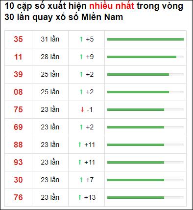 Thống kê XSMN 30 ngày gần đây tính đến 21/6/2021