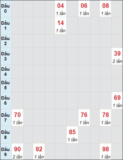 Soi cầu Bạc Liêu bạch thủ lô rơi 3 ngày 22/6/2021