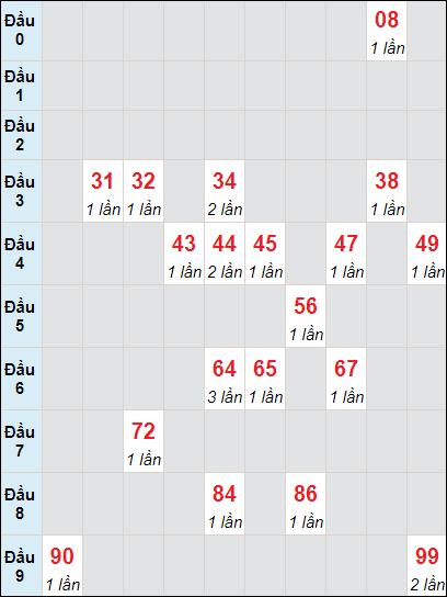 Soi cầu xố số Bến Tre bạch thủ lô rơi 3 ngày 22/6/2021