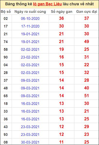 Bảng thống kê lôgan BL lâu về nhất đến ngày 22/6/2021