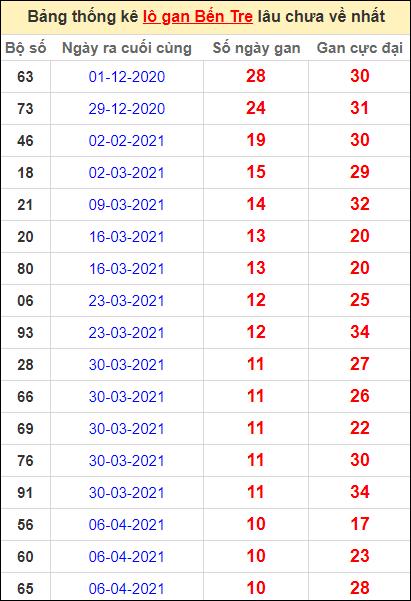 Bảng thống kê loto gan Bến Tre lâu về nhất đến ngày 22/6/2021