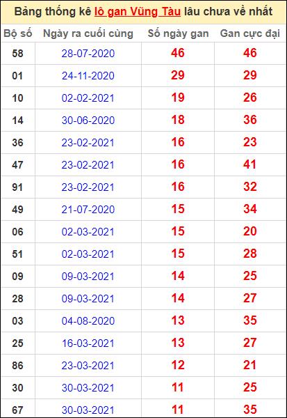Thống kê lô gan Vũng Tàu lâu về nhất đến ngày 22/6/2021