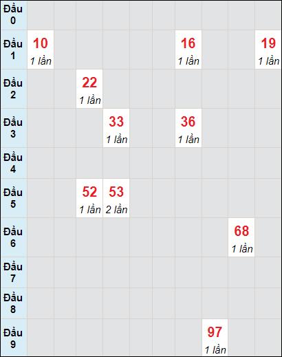 Bảng thống kê soi cầu xố số Cần Thơ bạch thủ lô rơi 3 ngày 23/6/2021