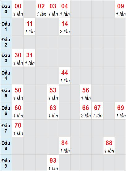 Bảng soi cầuXS DN bạch thủ lô rơi 3 ngày 23/6/2021