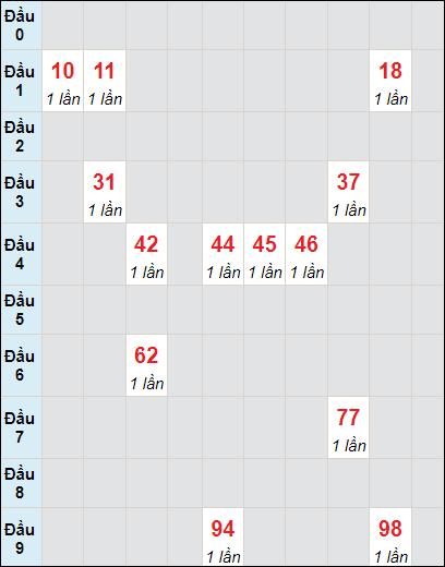 Soi cầu Sóc Trăng bạch thủ lô rơi 3 ngày 23/6/2021