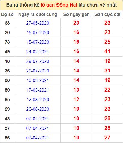 Thống kê lô gan Đồng Nai lâu về nhất đến ngày 23/6/2021