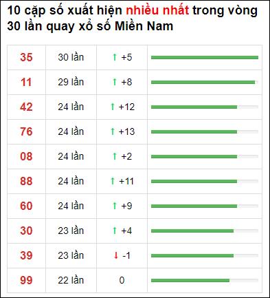 Thống kê XSMN 30 ngày gần đây tính đến 23/6/2021
